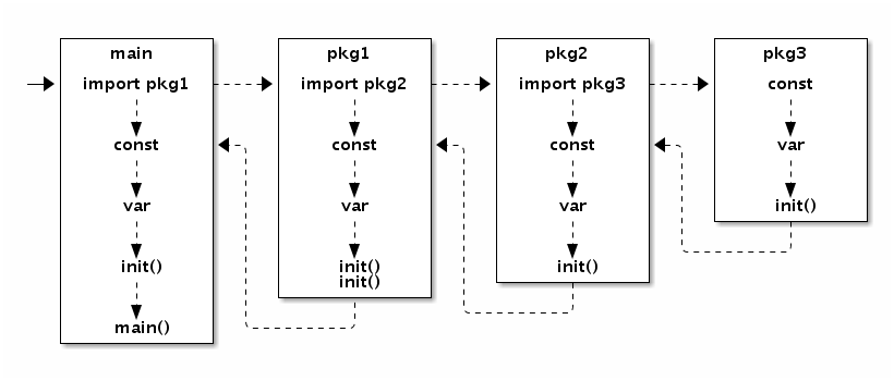 https://chai2010.cn/advanced-go-programming-book/images/ch1-11-init.ditaa.png